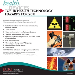 Top 10 Health Technology Hazards Posters